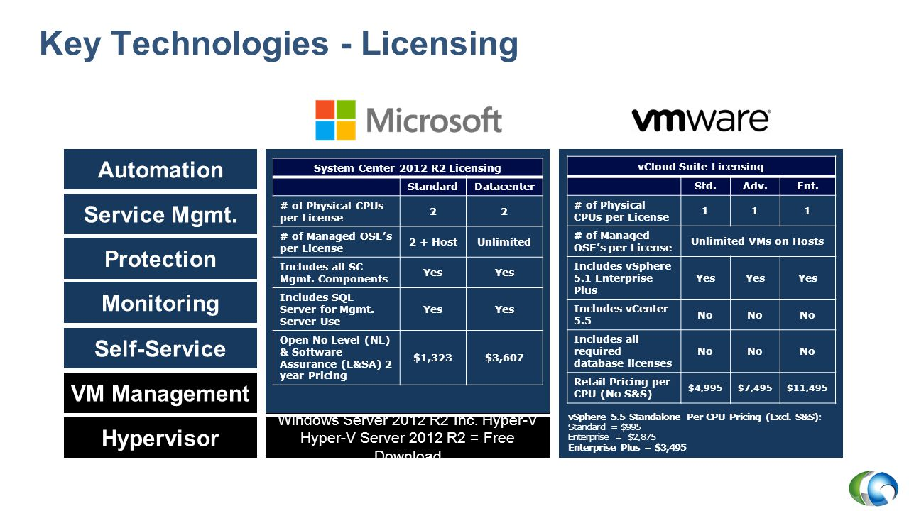 Key Technologies - Licensing