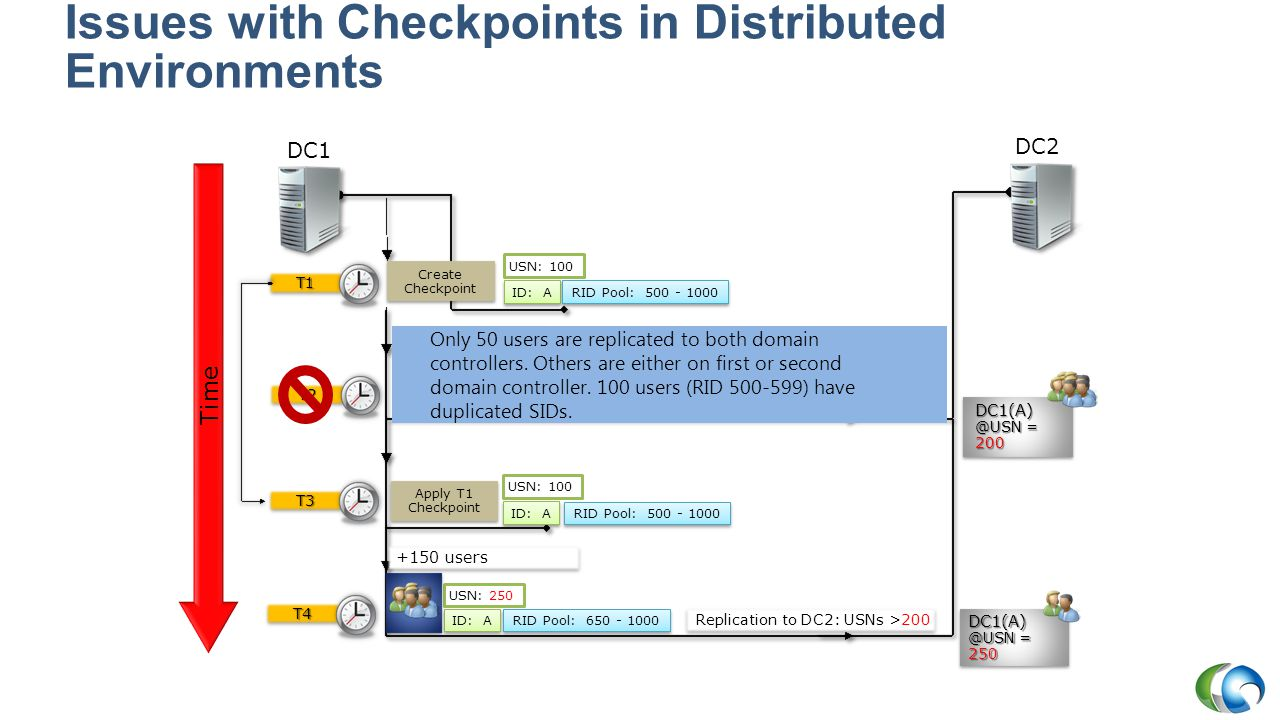 Issues with Checkpoints in Distributed Environments