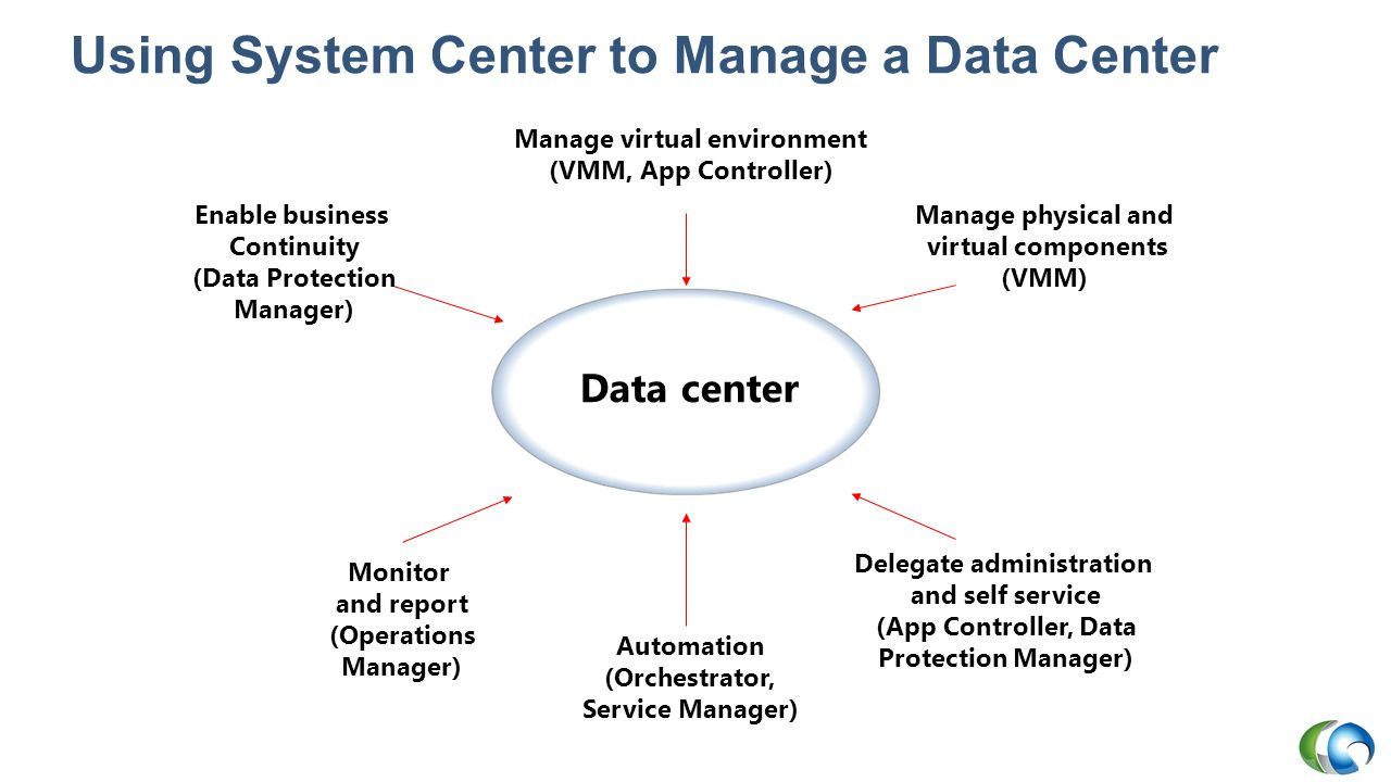 Using System Center to Manage a Data Center