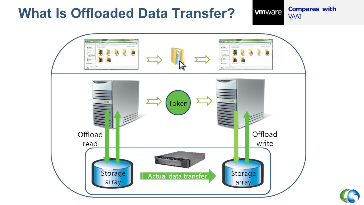 What Is Offloaded Data Transfer