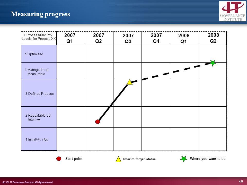 Measuring progress 2007 Q1 2007 Q2 2007 Q3 2007 Q4 2008 Q1 2008 Q2
