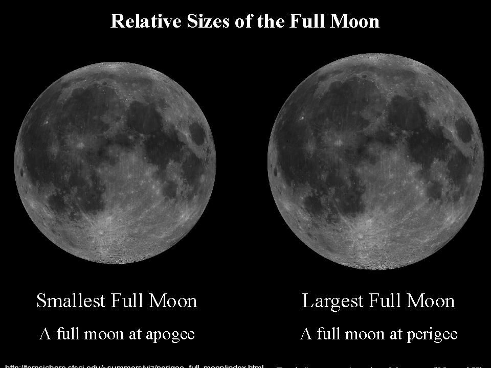 http://terpsichore. stsci. edu/~summers/viz/perigee_full_moon/index