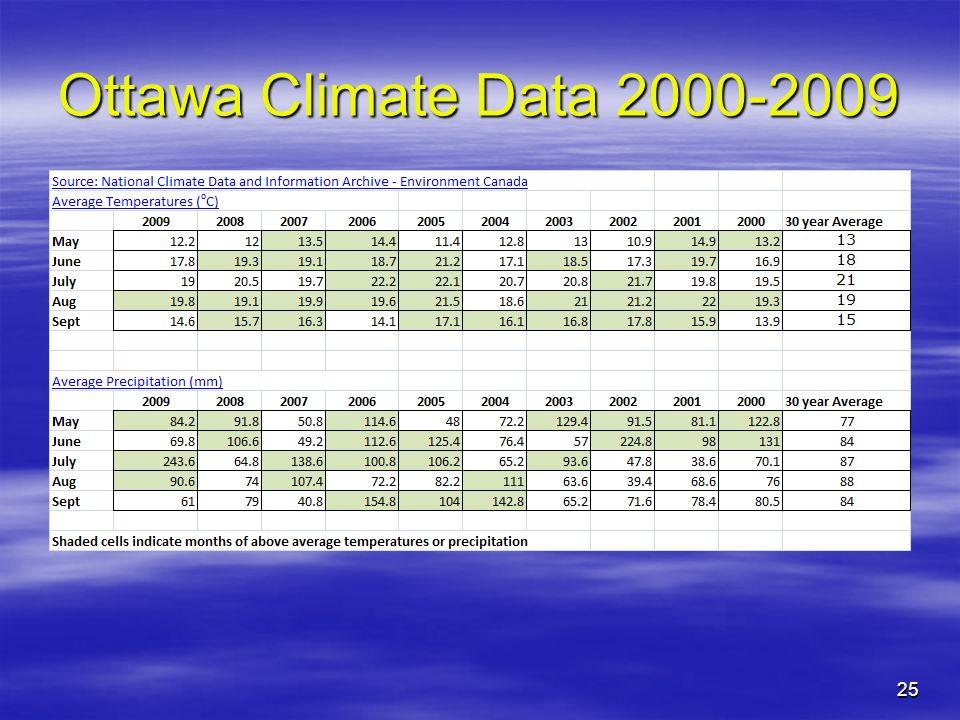 Ottawa Climate Data 2000-2009
