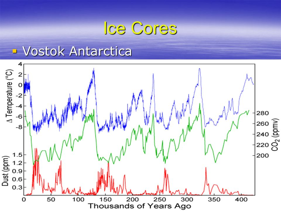 Ice Cores Vostok Antarctica