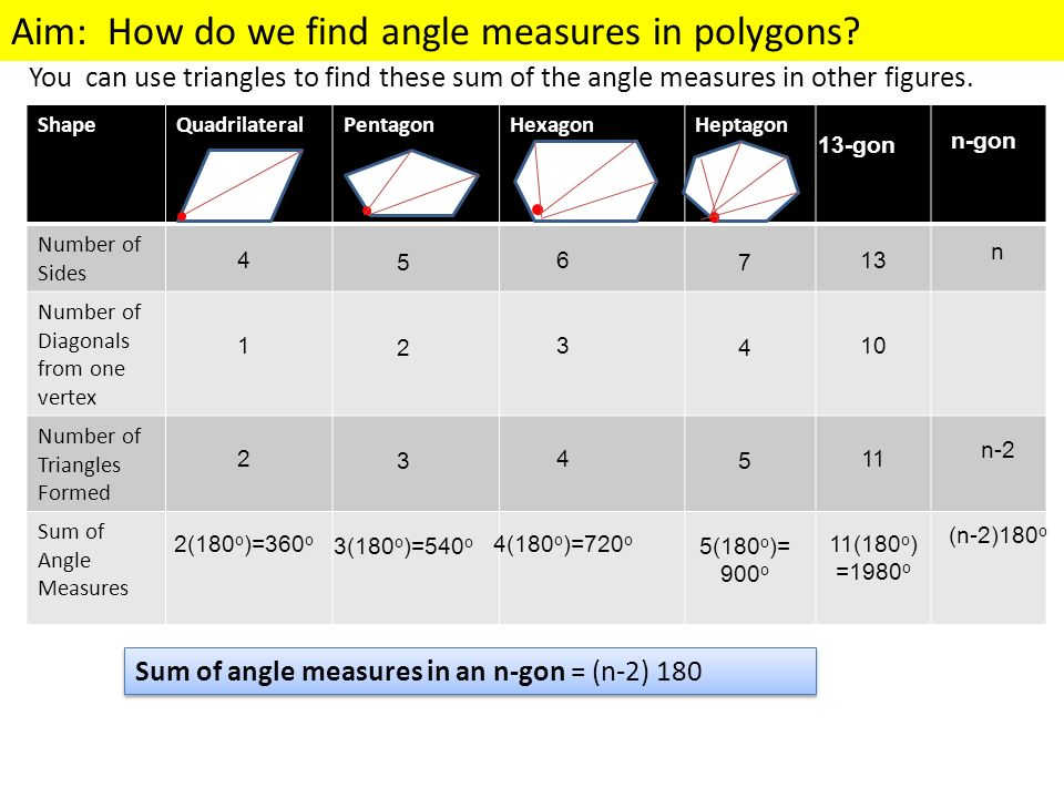 Sum of angle measures in an n-gon = (n-2) 180