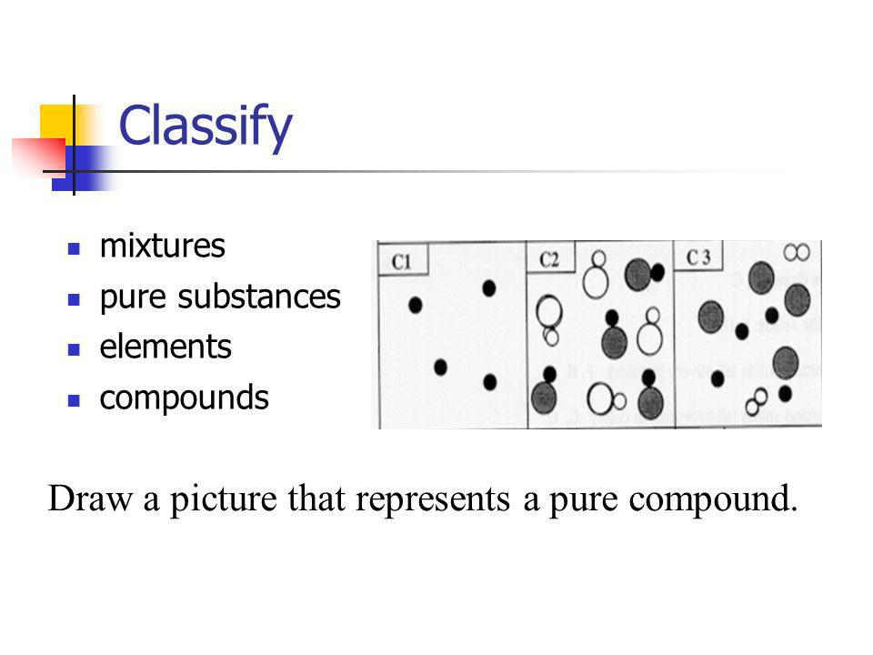 Classify Draw a picture that represents a pure compound. mixtures