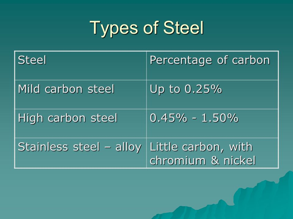 Types of Steel Steel Percentage of carbon Mild carbon steel