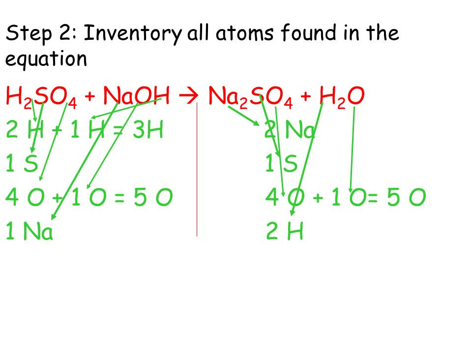 Step 2: Inventory all atoms found in the equation
