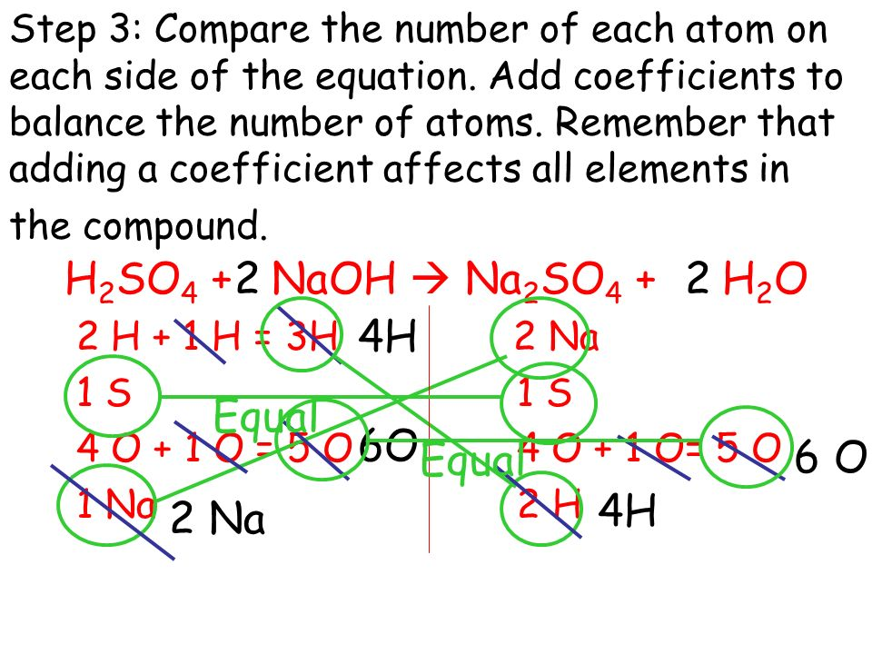 Step 3: Compare the number of each atom on each side of the equation