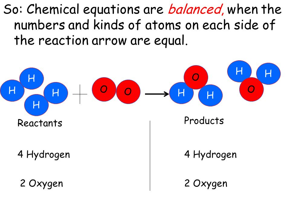 So: Chemical equations are balanced, when the numbers and kinds of atoms on each side of the reaction arrow are equal.