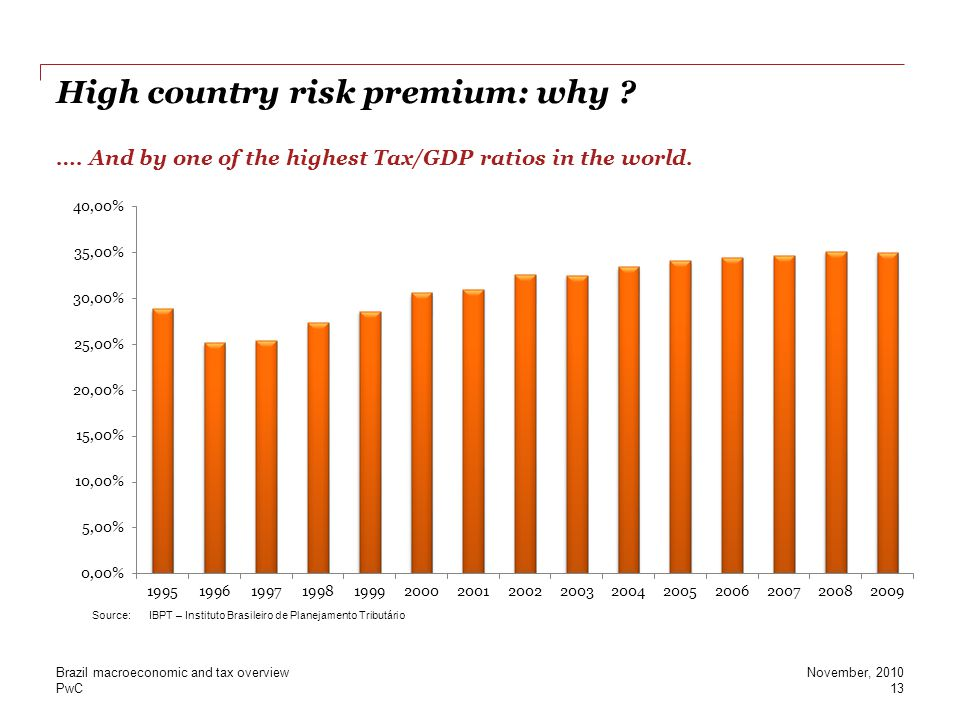 High country risk premium: why