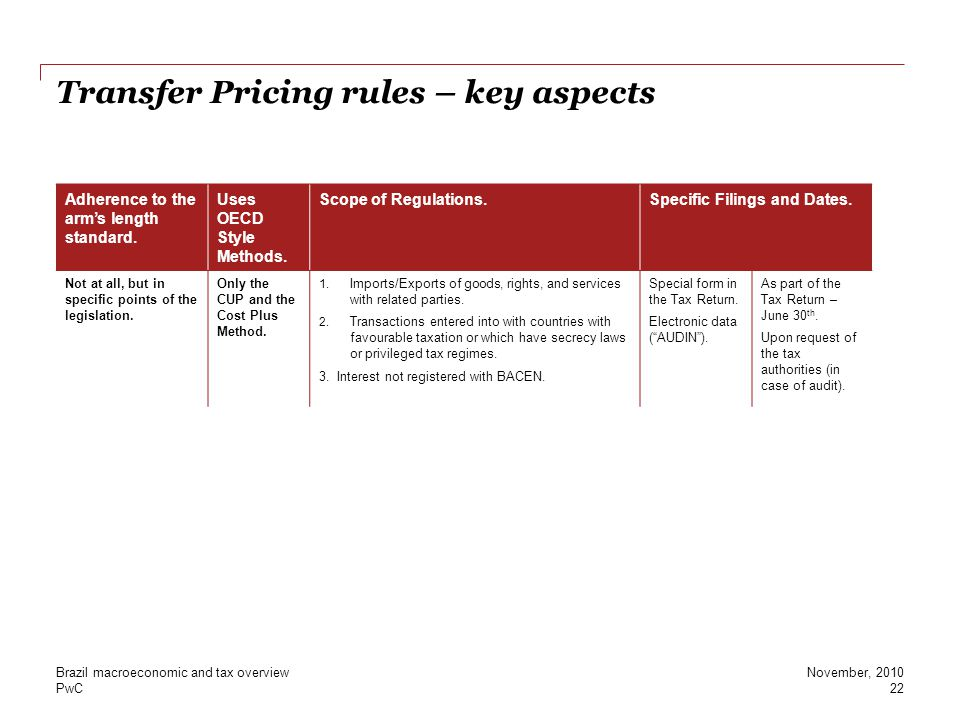 Transfer Pricing rules – key aspects