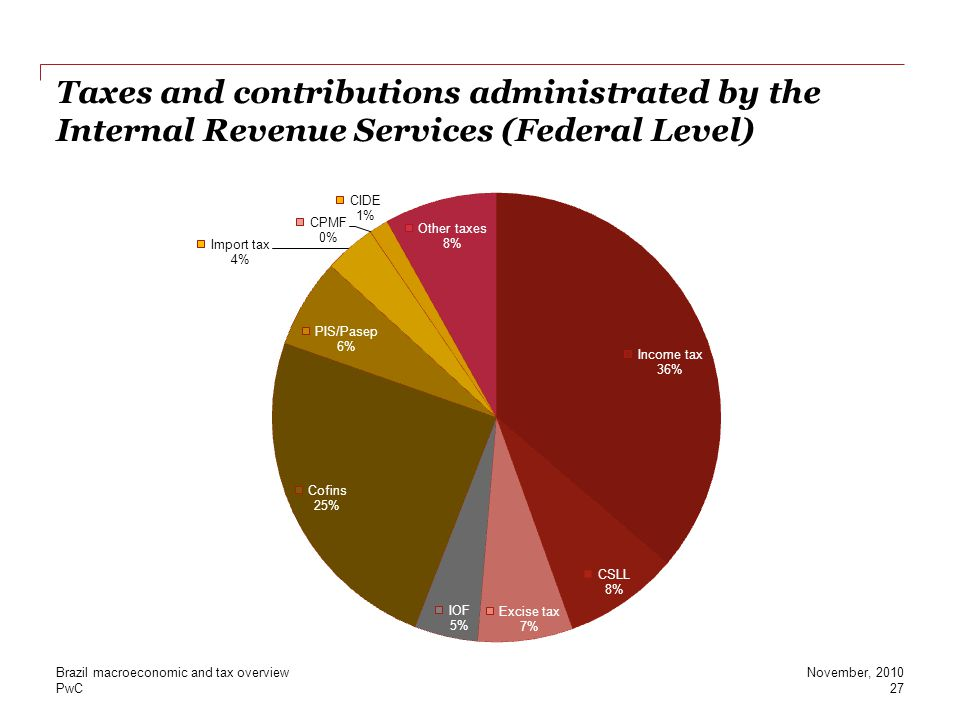 Taxes and contributions administrated by the Internal Revenue Services (Federal Level)