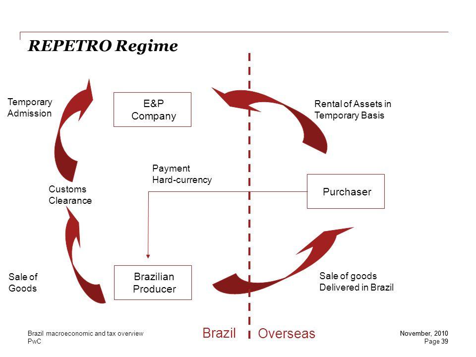 REPETRO Regime Brazil Overseas E&P Company Purchaser Brazilian
