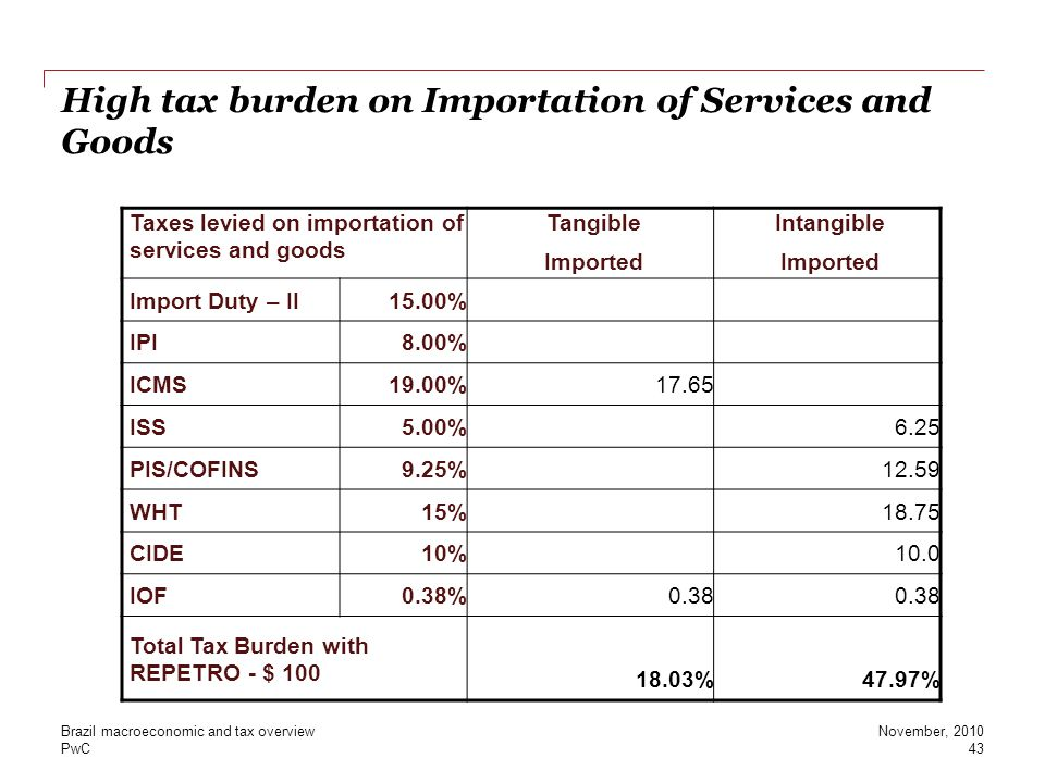 High tax burden on Importation of Services and Goods