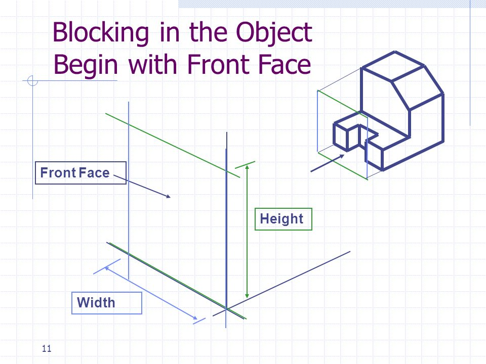 Blocking in the Object Begin with Front Face Front Face Height Width