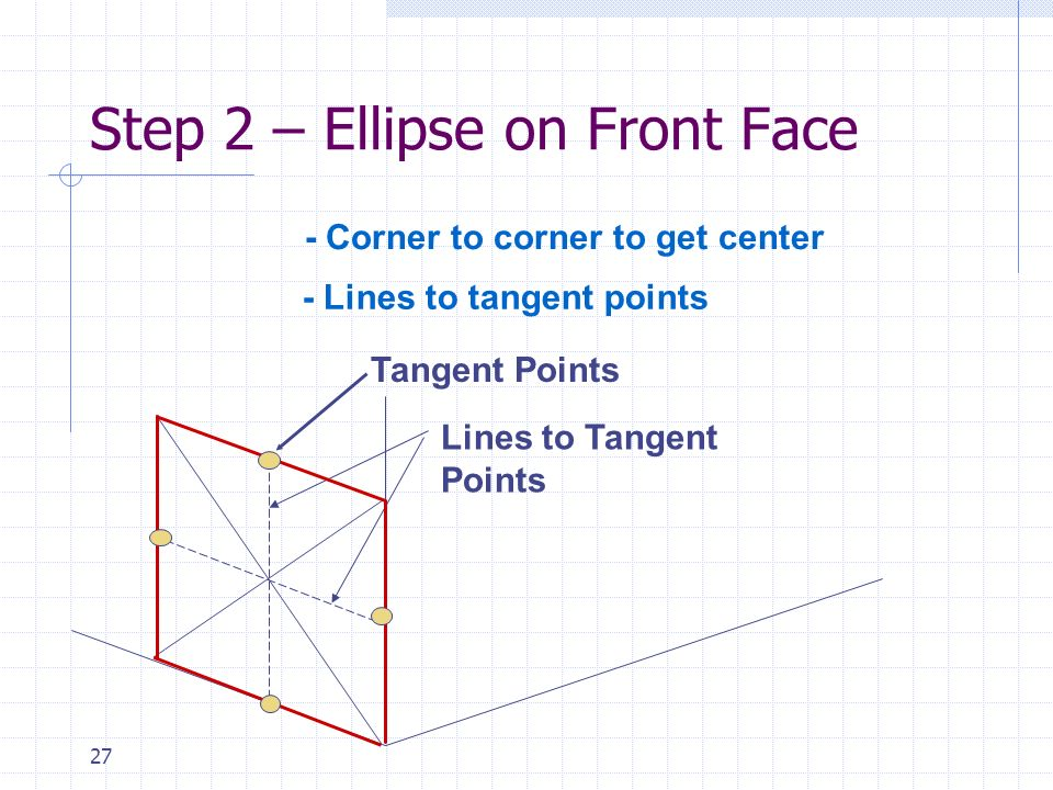 Step 2 – Ellipse on Front Face