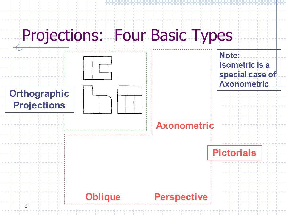 Projections: Four Basic Types