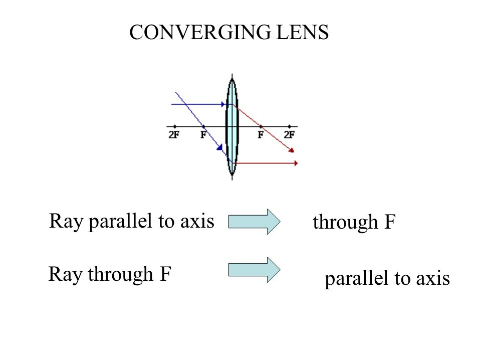 CONVERGING LENS Ray parallel to axis through F Ray through F parallel to axis