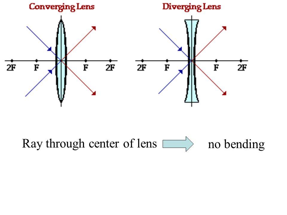 Ray through center of lens