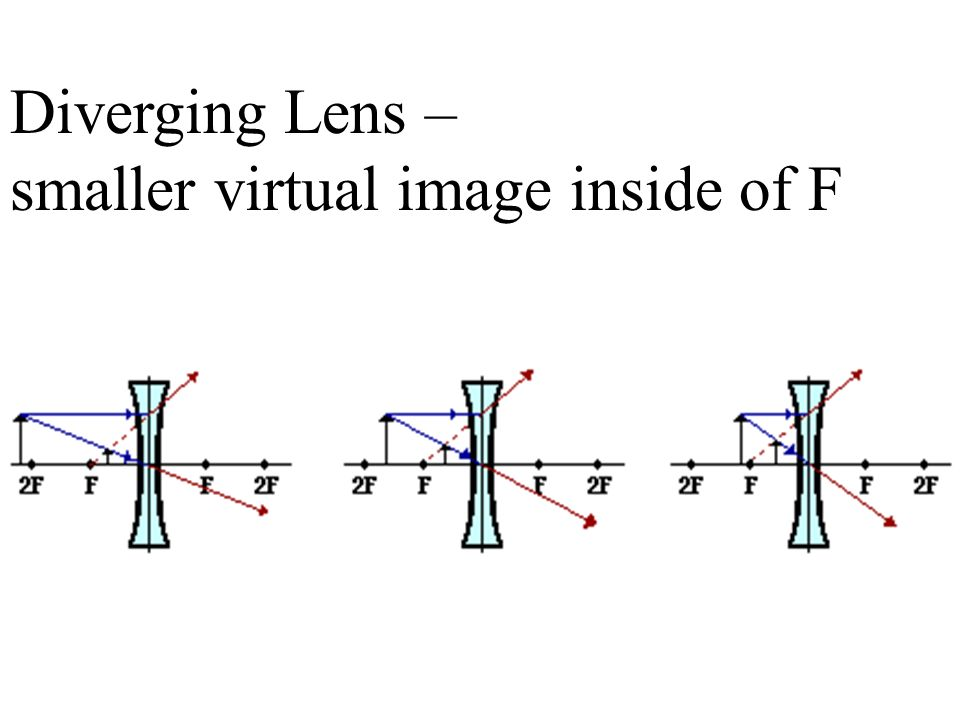 Diverging Lens – smaller virtual image inside of F