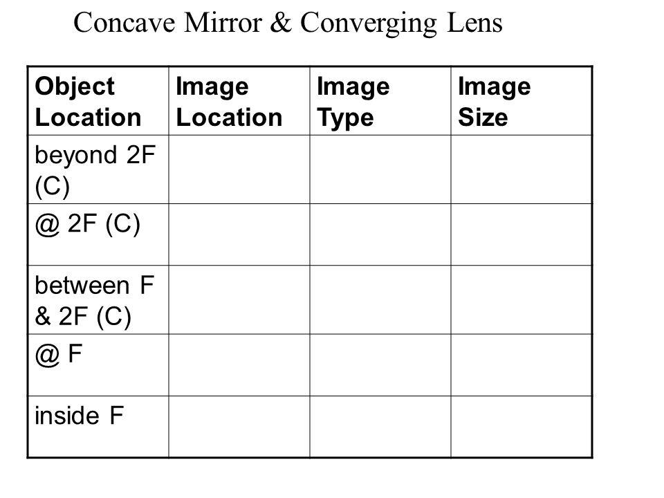 Concave Mirror & Converging Lens