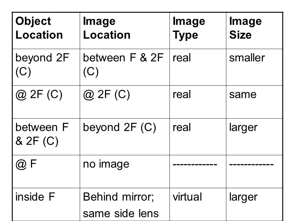 Object Location Image Location. Image Type. Image Size. beyond 2F (C) between F & 2F (C) real.