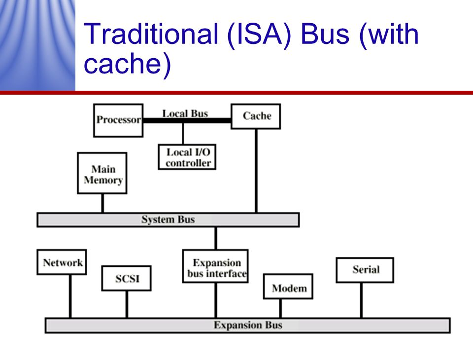 Traditional (ISA) Bus (with cache)