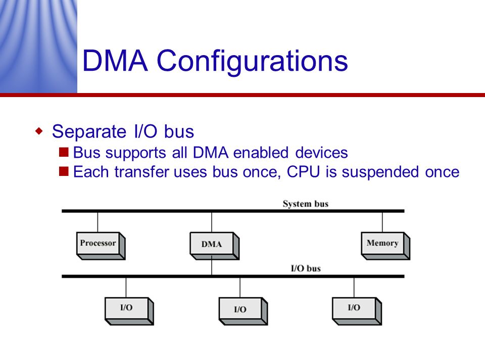 DMA Configurations Separate I/O bus