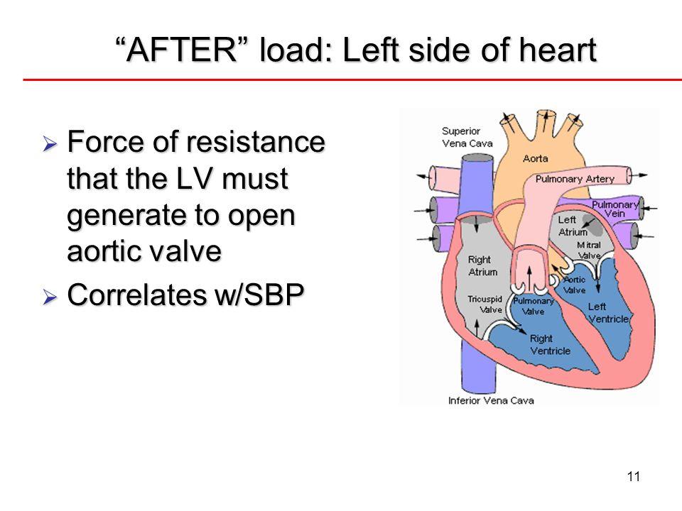 AFTER load: Left side of heart