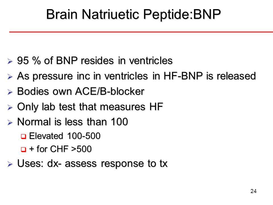 Brain Natriuetic Peptide:BNP