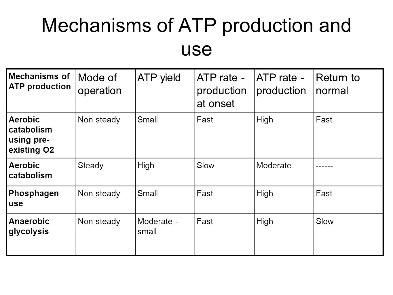 Mechanisms of ATP production and use