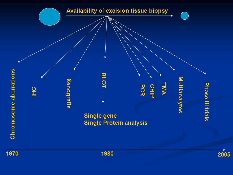 Availability of excision tissue biopsy