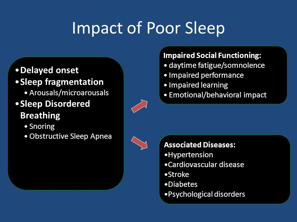Impact of Poor Sleep Delayed onset Sleep fragmentation
