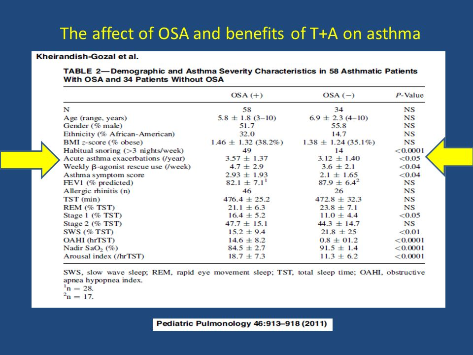 The affect of OSA and benefits of T+A on asthma