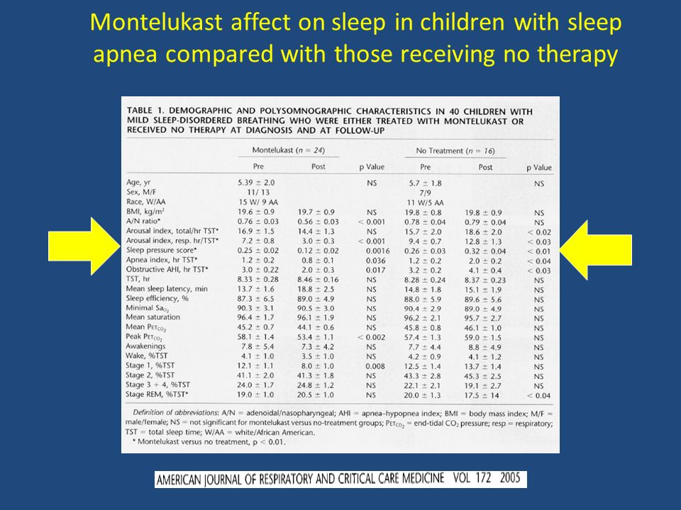 Montelukast affect on sleep in children with sleep apnea compared with those receiving no therapy