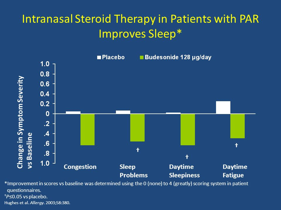 Intranasal Steroid Therapy in Patients with PAR Improves Sleep*