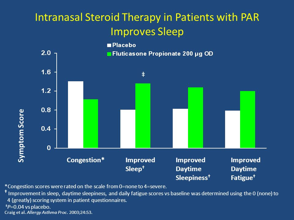 Intranasal Steroid Therapy in Patients with PAR Improves Sleep