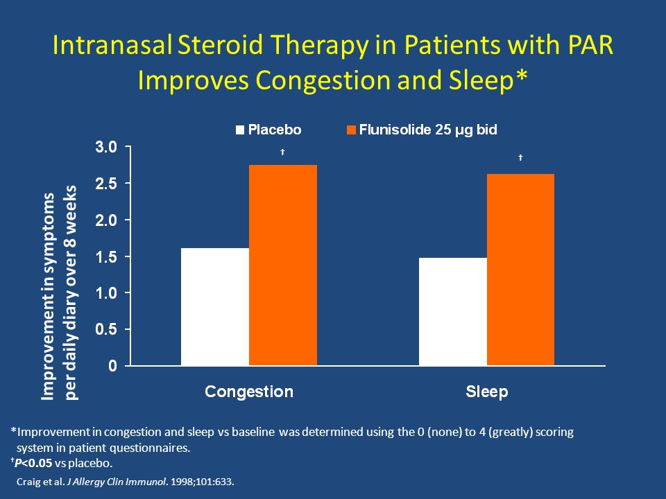 Intranasal Steroid Therapy in Patients with PAR Improves Congestion and Sleep*