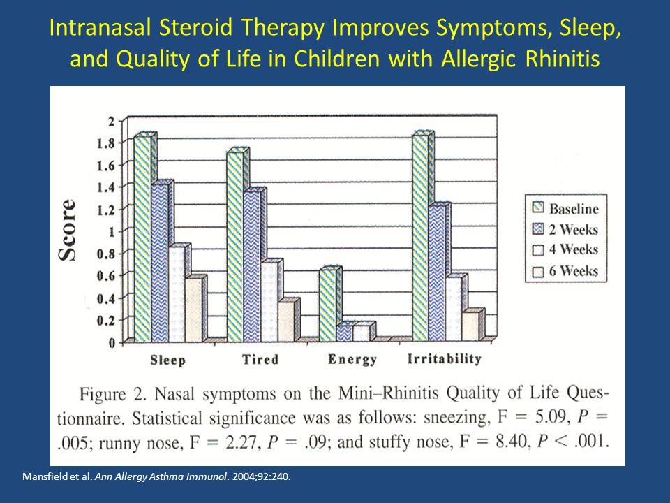 Intranasal Steroid Therapy Improves Symptoms, Sleep, and Quality of Life in Children with Allergic Rhinitis