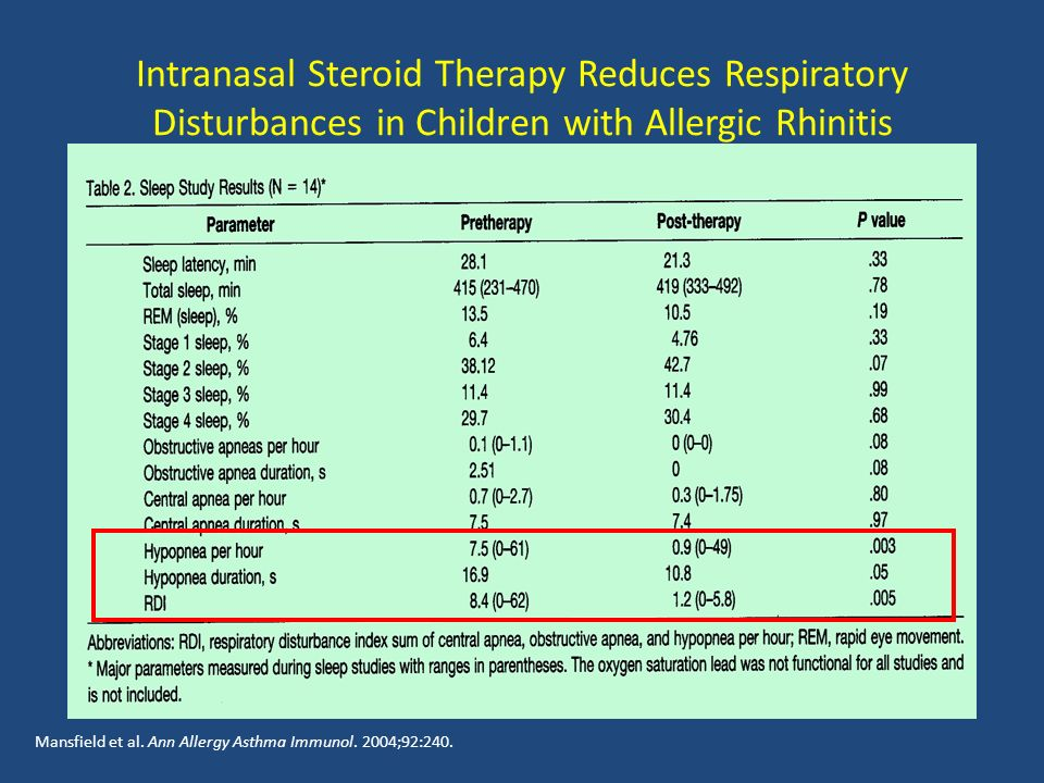 Intranasal Steroid Therapy Reduces Respiratory Disturbances in Children with Allergic Rhinitis