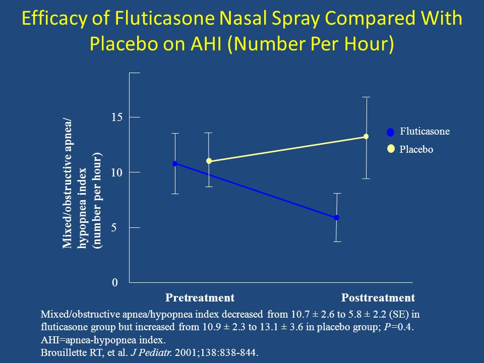 Efficacy of Fluticasone Nasal Spray Compared With Placebo on AHI (Number Per Hour)