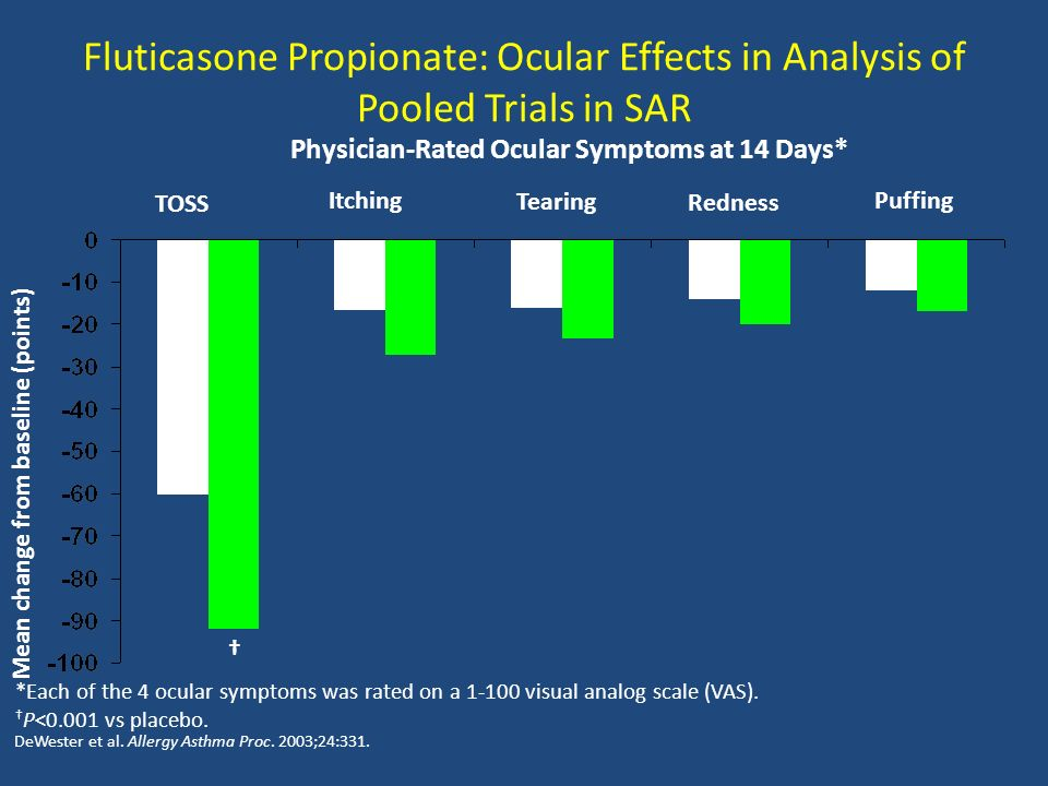 Fluticasone Propionate: Ocular Effects in Analysis of Pooled Trials in SAR