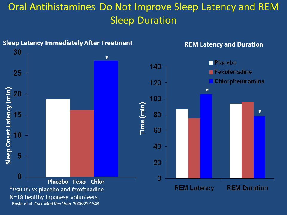 Oral Antihistamines Do Not Improve Sleep Latency and REM Sleep Duration