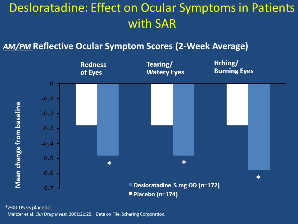 Desloratadine: Effect on Ocular Symptoms in Patients with SAR
