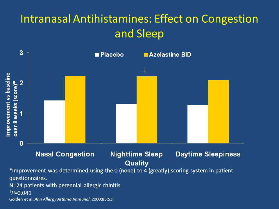 Intranasal Antihistamines: Effect on Congestion and Sleep