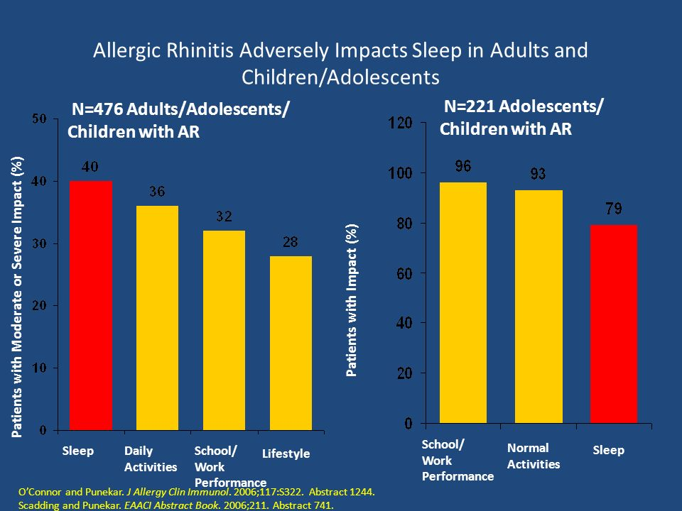Allergic Rhinitis Adversely Impacts Sleep in Adults and Children/Adolescents