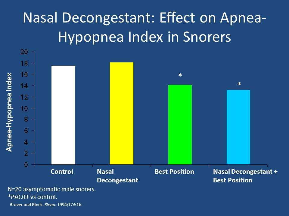 Nasal Decongestant: Effect on Apnea-Hypopnea Index in Snorers