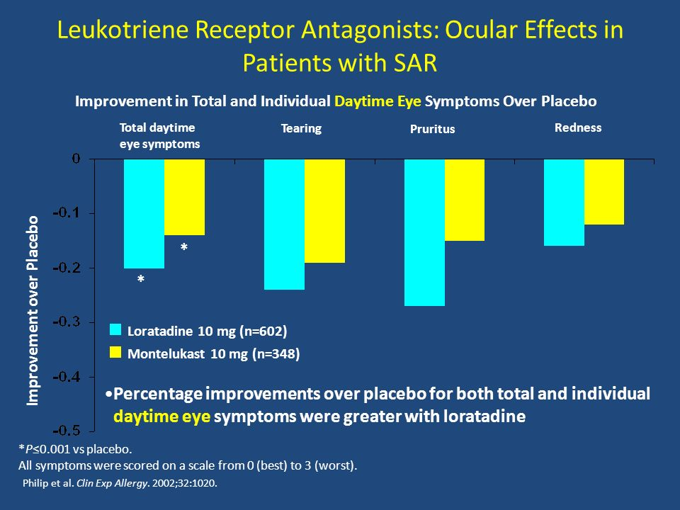 Leukotriene Receptor Antagonists: Ocular Effects in Patients with SAR