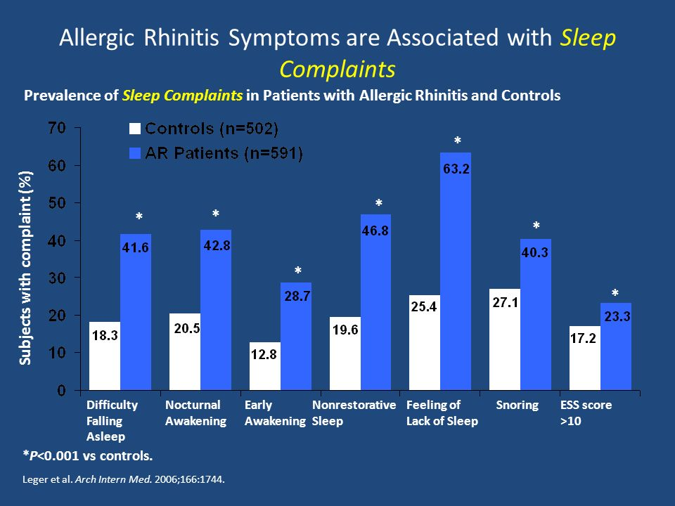 Allergic Rhinitis Symptoms are Associated with Sleep Complaints